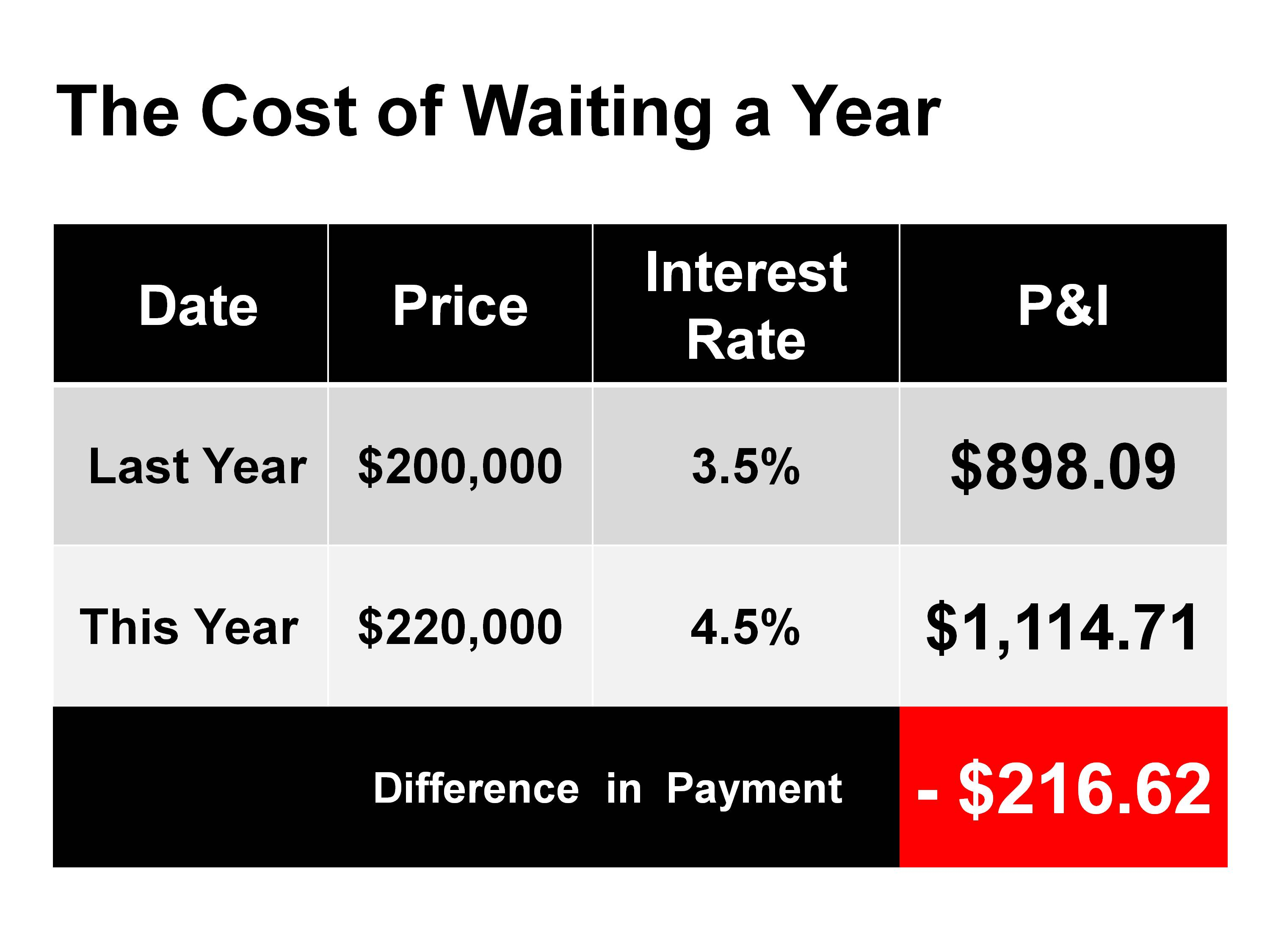 The Cost of Waiting a Year - Home Loans by Sean Young