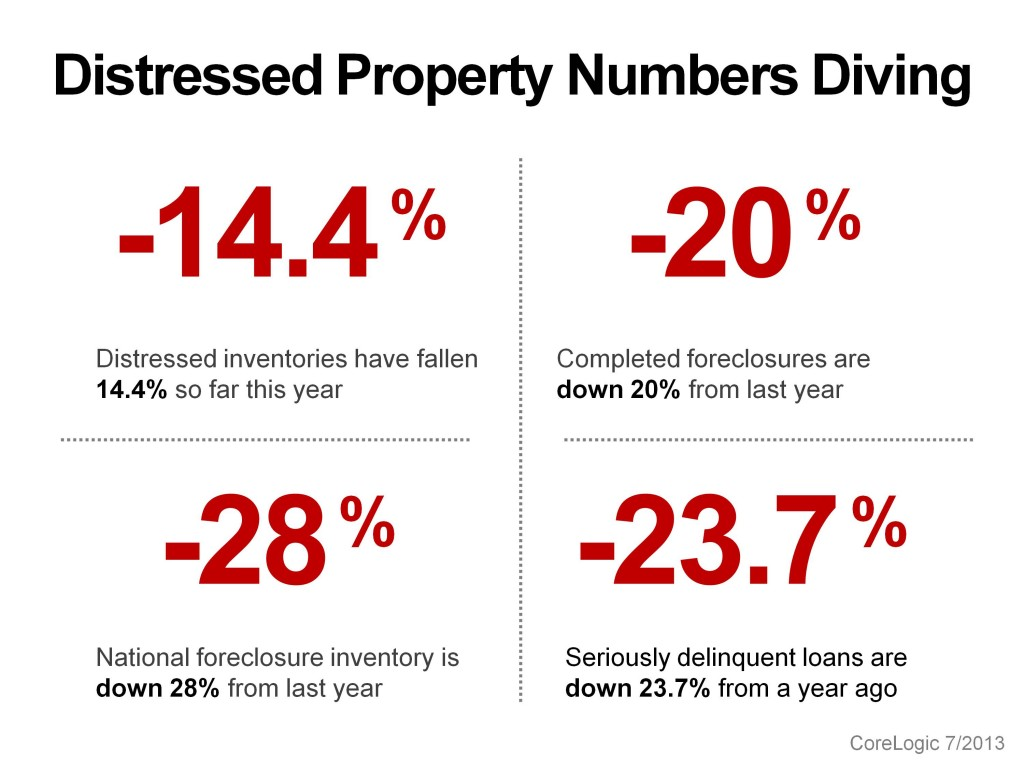 Distressed Property Numbers