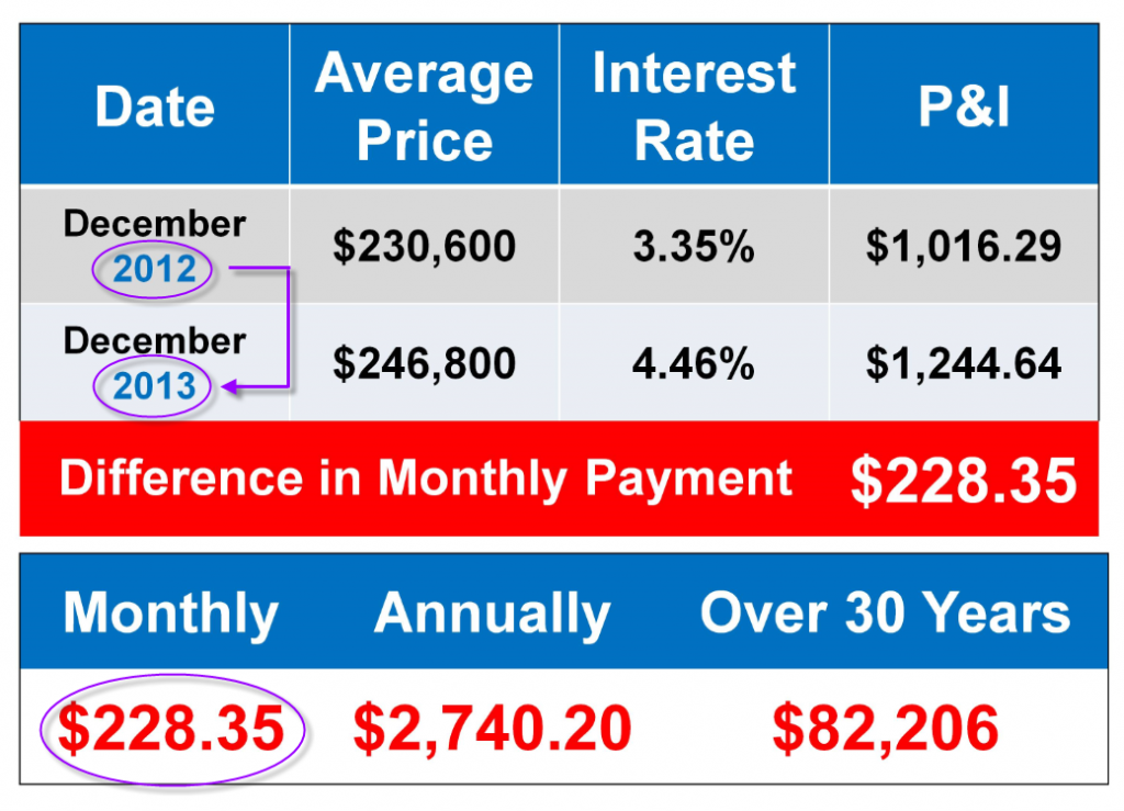 Difference in Monthly Payment from 2012 to 2013 - Sean Young