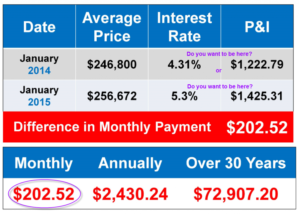 Difference in Monthly Payment Jan 14 to Jan 15 - Sean Young