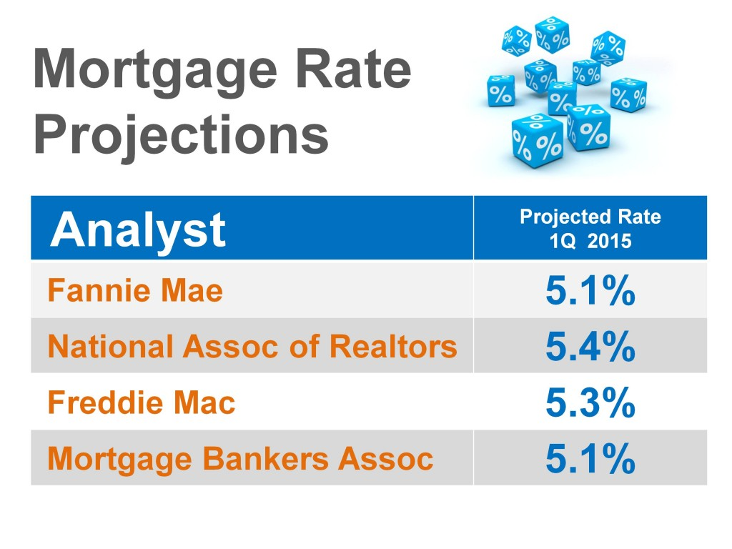 Mortgage Rate Projections - Sean Young