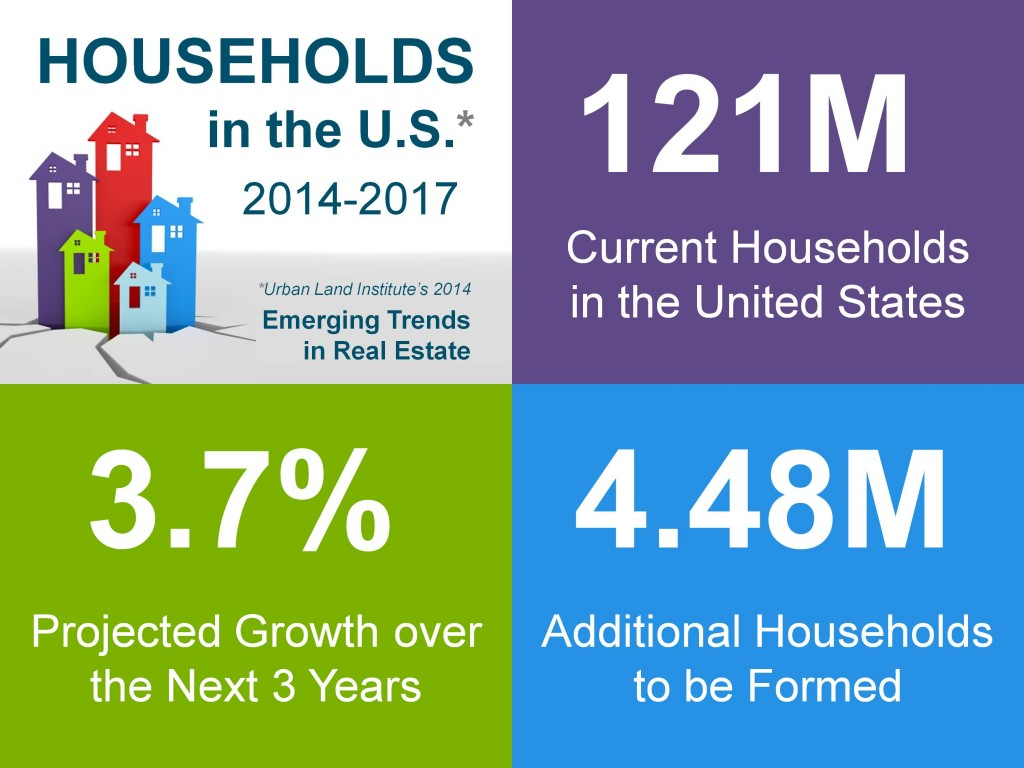 Households In the US