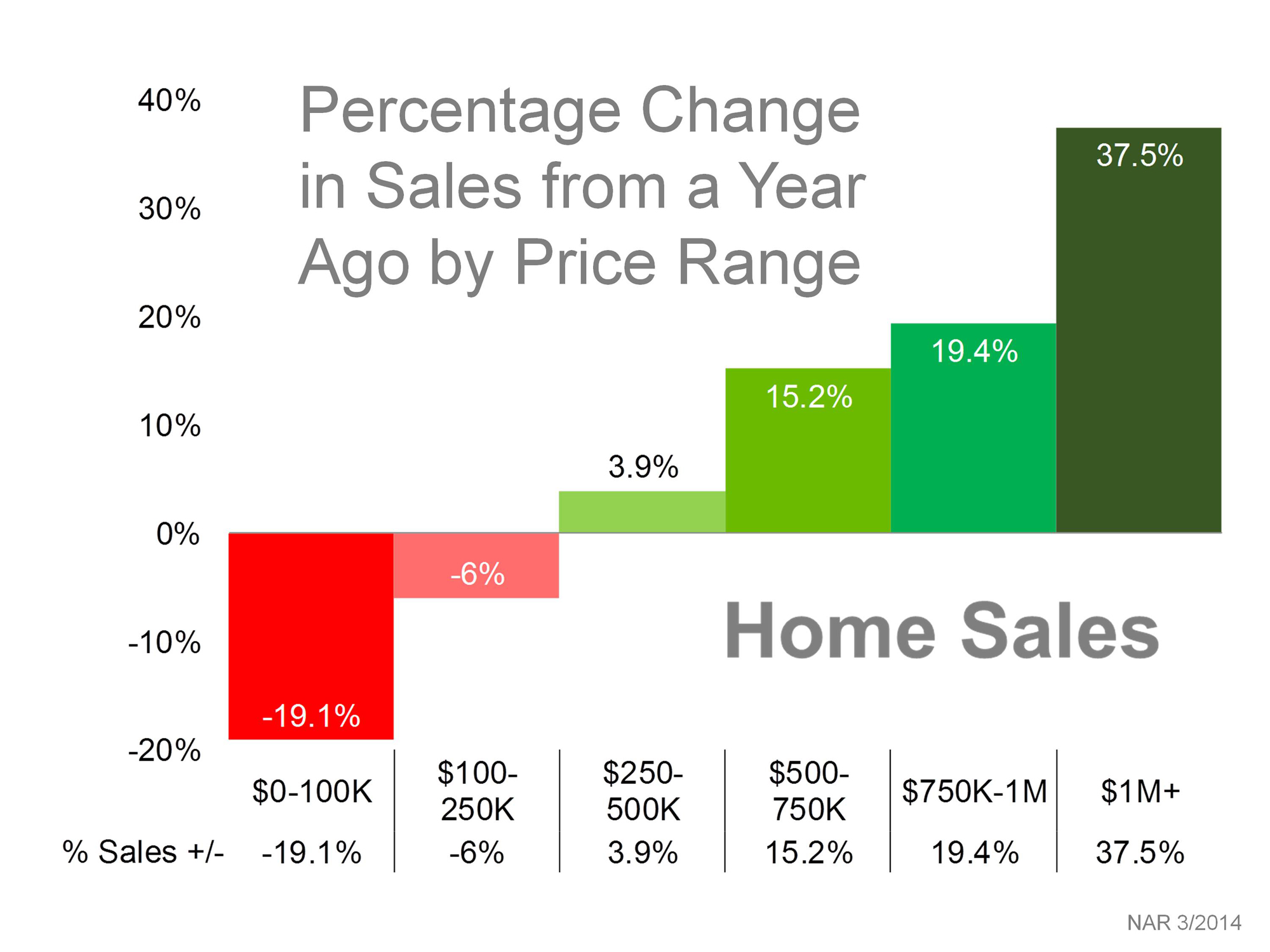 how to convert a price change in percentage