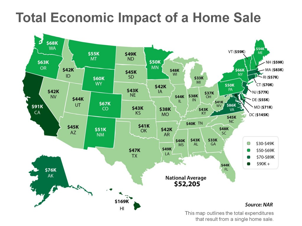 Total Economic Impact of a Home Sale