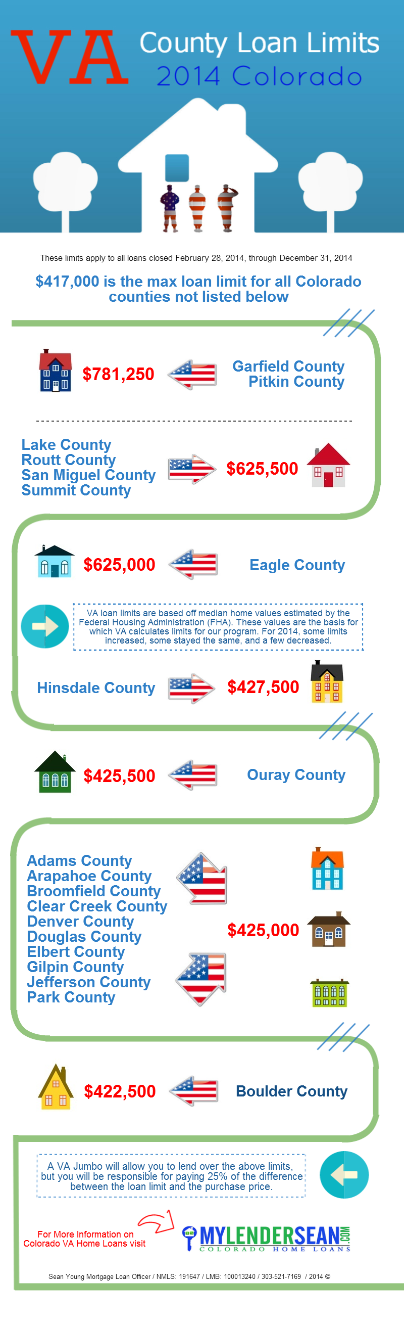 VA County Loan Limits - 2014 Colorado Infographic 2