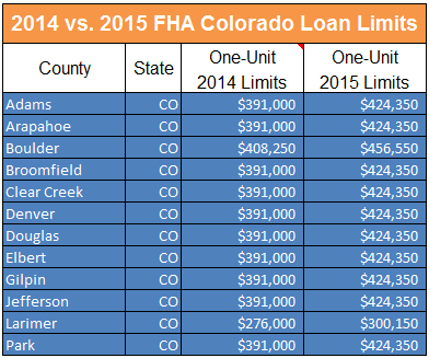 Los angeles county loan limits 2015