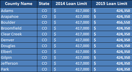 Loan Limits, 2015 Colorado Conforming Loan Limits, Home Loans by Sean Young, Home Loans by Sean Young