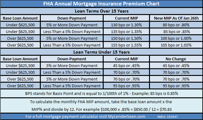 FHA_Annual_Mortgage_Insurance_Chart