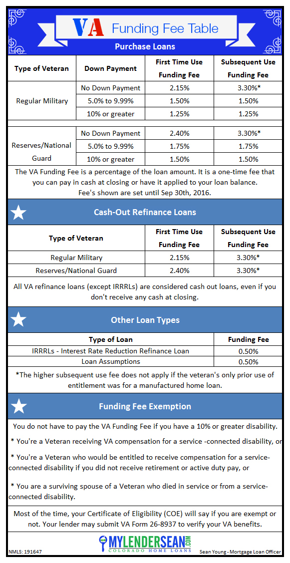 VA Funding Fee Table - Loan Officer Sean Young
